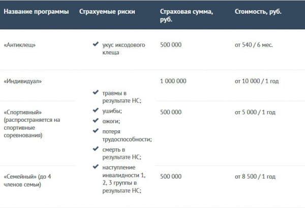 """Цена на полисов ДМС от """"Ингосстрах"""""""