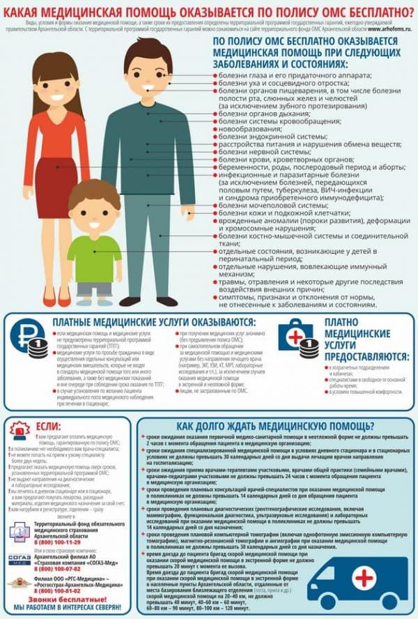 Перечнь медецинских услуг, включенных в программу обязательного страхования