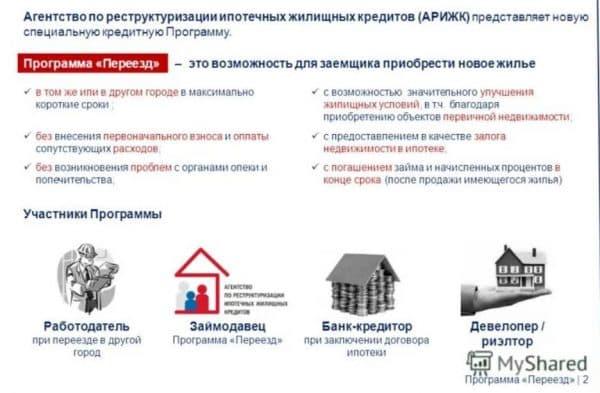 Списание части задолженности в АРиЖК