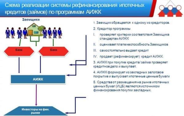 Как подать заявку на рефинансирование  ипотеки