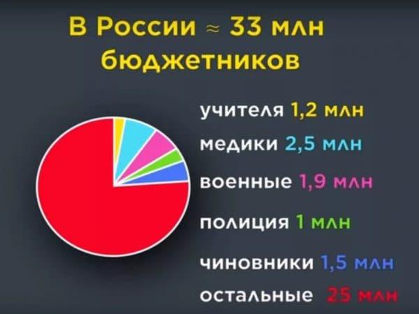 Сколько бюджетников в России