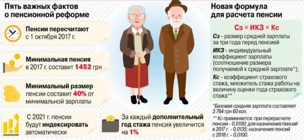 Новая формула расета пенсии по старости