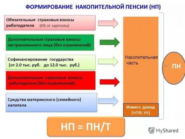 Формирование накопительной части пенсии