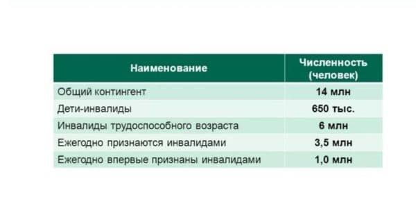 Контингент инвалидов России по данным ПФР
