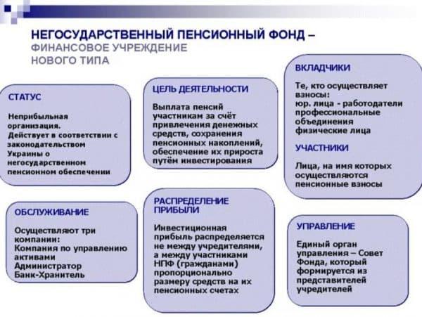Принципы функционирования НПФ