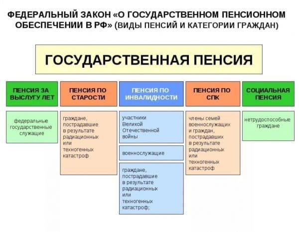 Основная классификация видов государственной пенсии