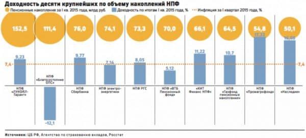 ТОП 10 НПФ по доходности инвестиций в России