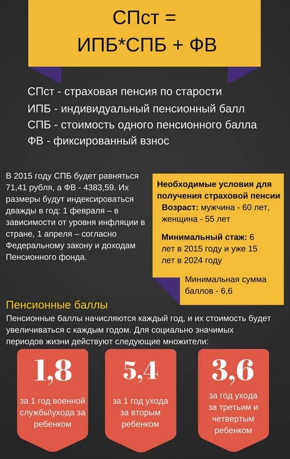 Новая система расчета пенсии по старости