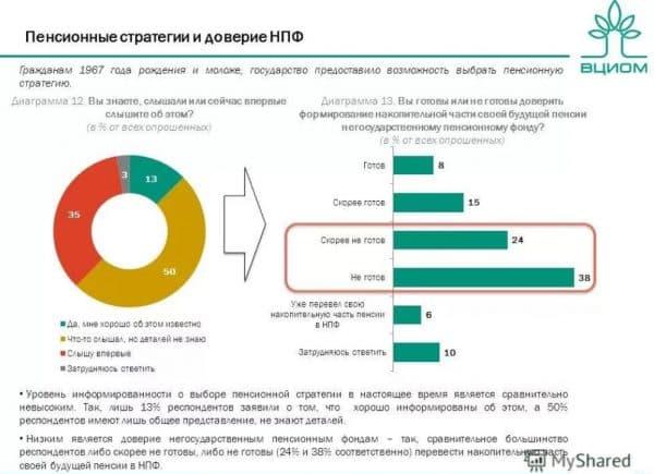 ВЦИОМ - это Всероссийский центр изучения общественного мнения