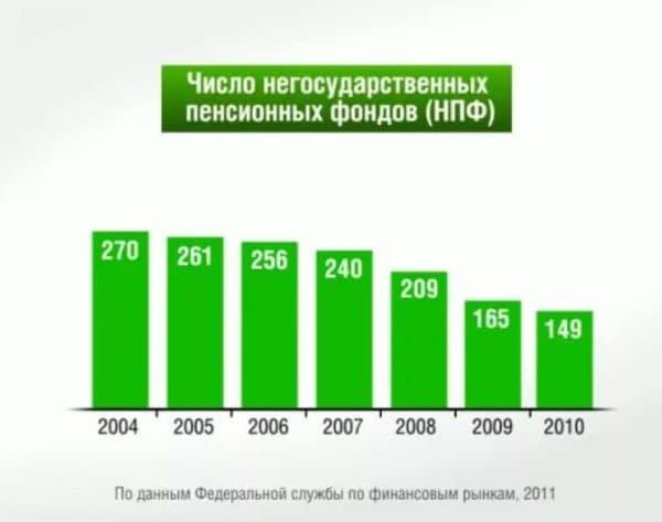 Число НПФ в России