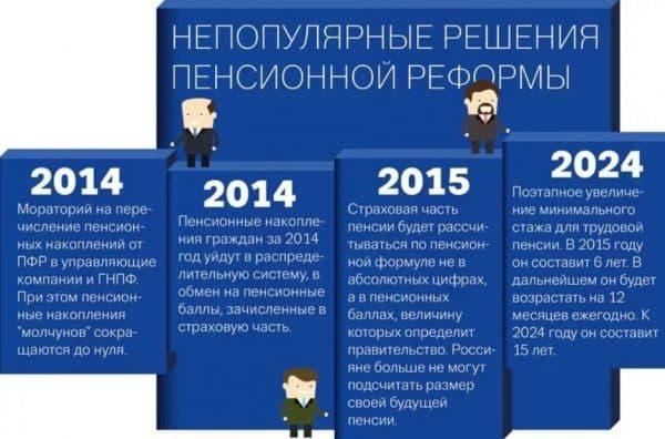 Непопулярные меры пенсионной реформы 2015 года