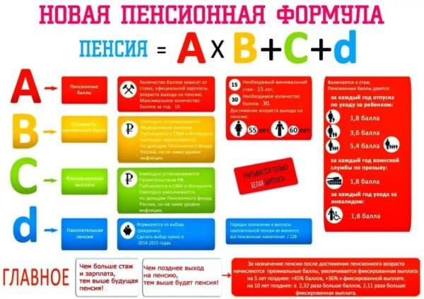 Новая пенсионная формула в России