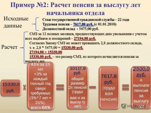 Пример расчёта доплаты за выслугу лет  начальнику отдела