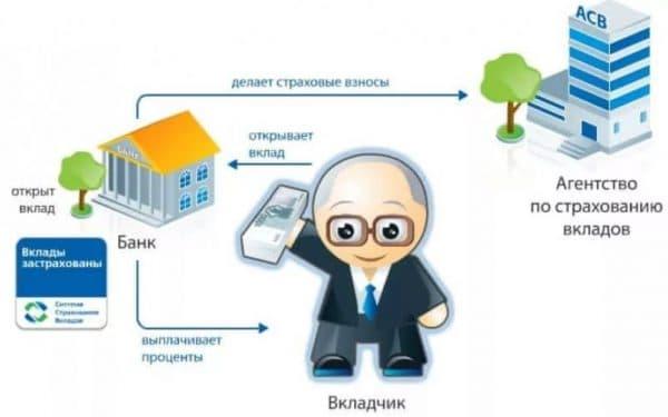 Принцип работы системы страхования вкладов