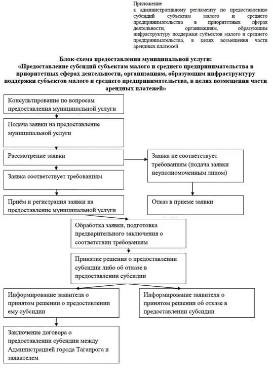 Схема оформления субсидии для субъектов малого предпринимательства