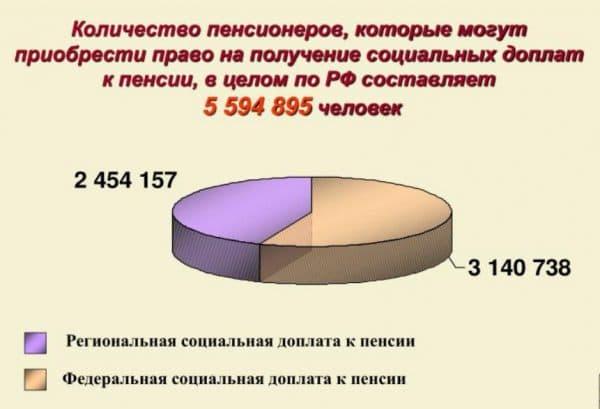 Социальная доплата к России