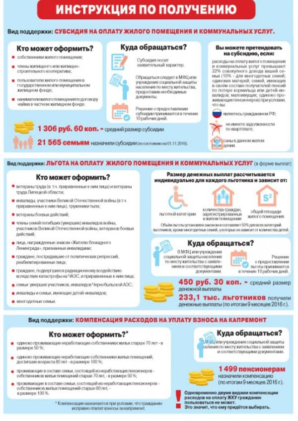 Субсидия ЖКХ для пенсионеров старше 80 лет составляет 50%