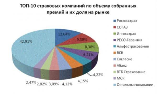 ТОП 10 компаний страховщиков