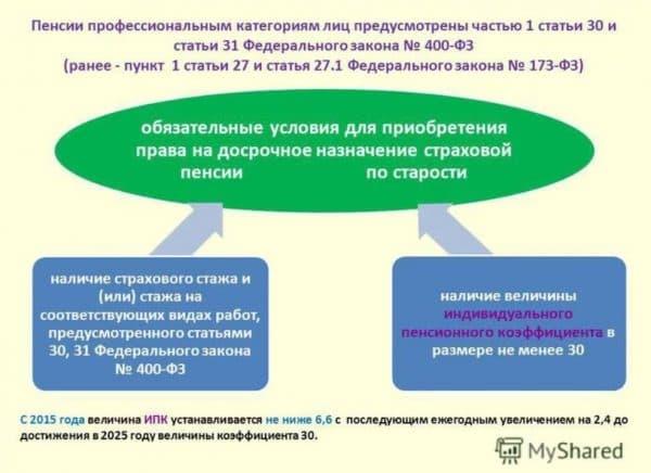 Обязательные условия для назначения досрочной пенсии по старости