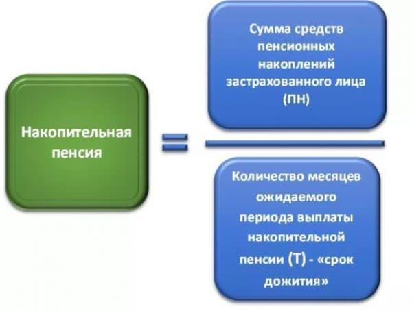 Размер накопительной части пенсии формула