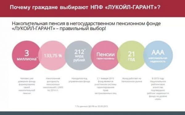 Пенсионный фонд Лукойл Гарант