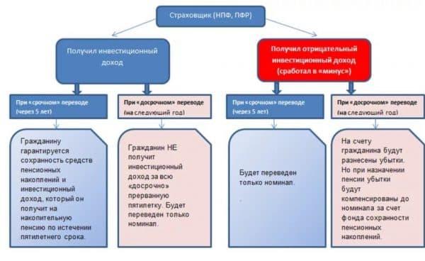 Гарантии сохранности средств в НПФ