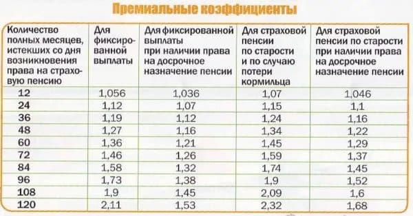 Премиальные коэффициенты при расчёте пенсии